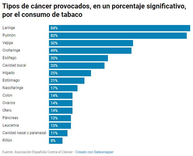 tipos-de-cancer-provocados-en-un-porcentaje-significativo-por-el-consumo-de-tabaco